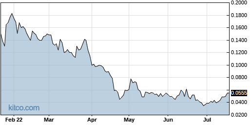 INTV 6-Month Chart