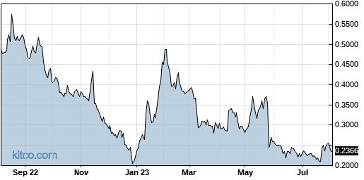 INUV 1-Year Chart