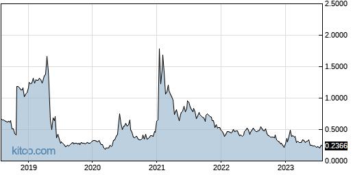 INUV 5-Year Chart