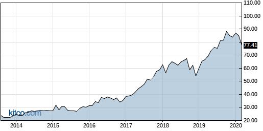 INXN 10-Year Chart