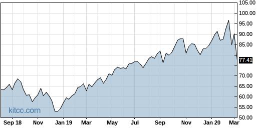 INXN 5-Year Chart