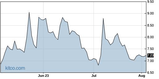 IOVA 3-Month Chart