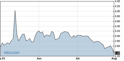 IPA 3-Month Chart