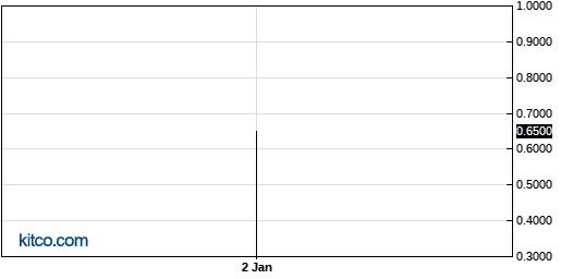 IPFPF 5-Year Chart