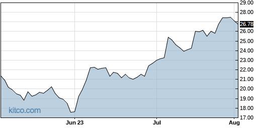 IPI 3-Month Chart