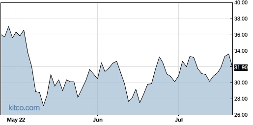 IPO 3-Month Chart