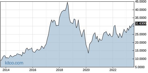IPSEY 10-Year Chart