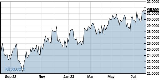 IPSEY 1-Year Chart