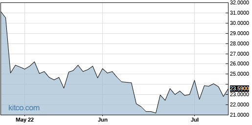 IPSEY 3-Month Chart