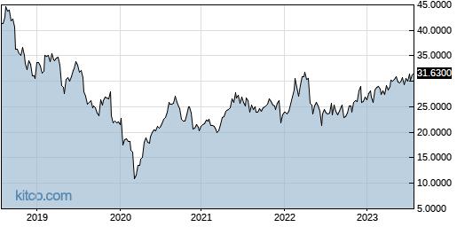 IPSEY 5-Year Chart