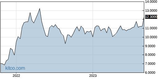 IPXHF 5-Year Chart