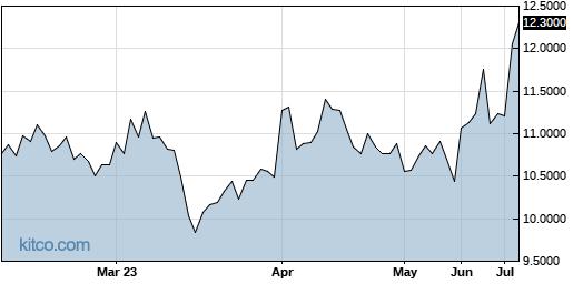 IPXHF 6-Month Chart