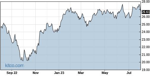 IQDY 1-Year Chart
