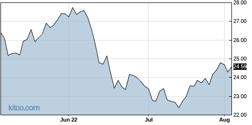 IQDY 3-Month Chart