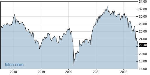 IQDY 5-Year Chart