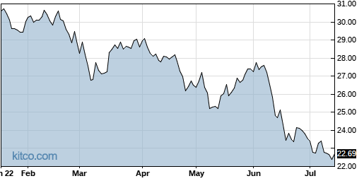 IQDY 6-Month Chart