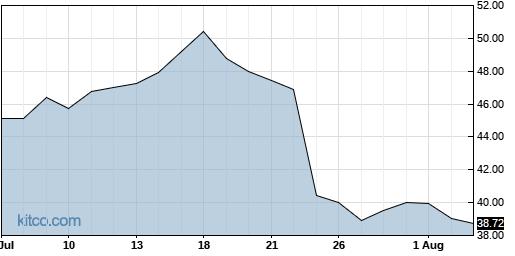 IRBT 1-Month Chart