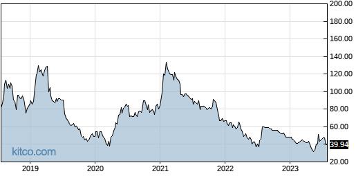 IRBT 5-Year Chart