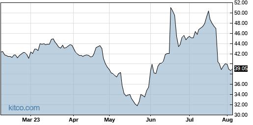 IRBT 6-Month Chart