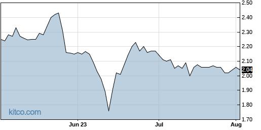 IRIX 3-Month Chart
