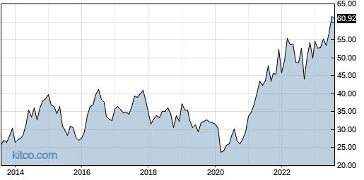 IRM 10-Year Chart