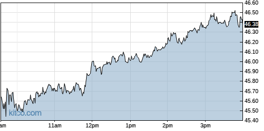 IRM 1-Day Chart