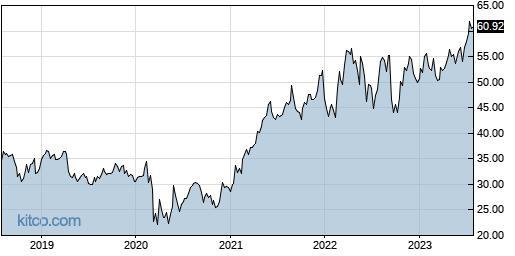 IRM 5-Year Chart