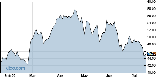 IRM 6-Month Chart