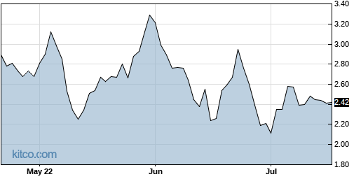 IRNT 3-Month Chart