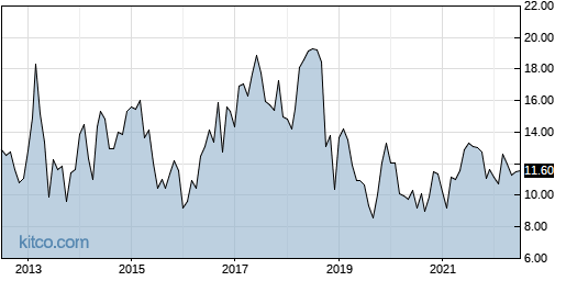 IRWD 10-Year Chart