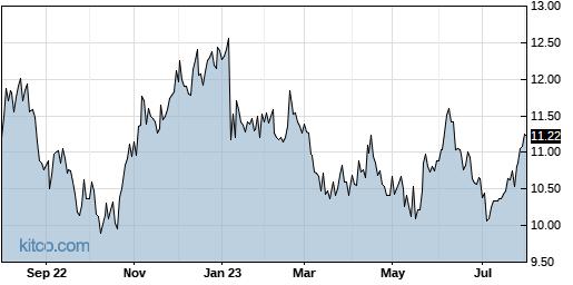 IRWD 1-Year Chart
