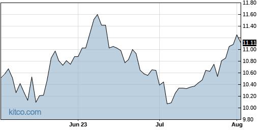 IRWD 3-Month Chart