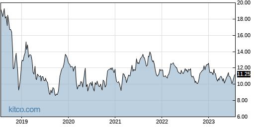 IRWD 5-Year Chart