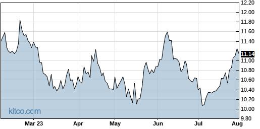 IRWD 6-Month Chart