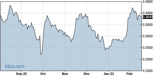 ISR 1-Year Chart