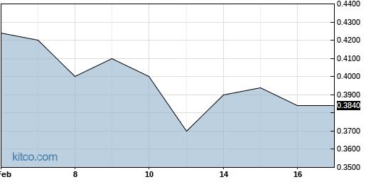 ISR 6-Month Chart