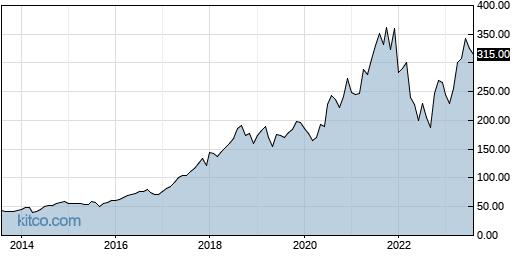ISRG 10-Year Chart