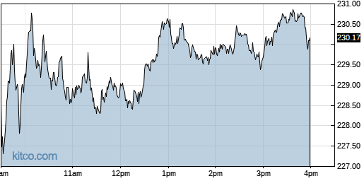 ISRG 1-Day Chart