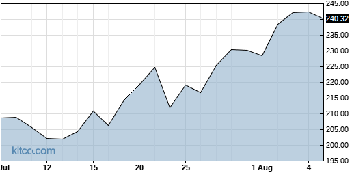 ISRG 1-Month Chart