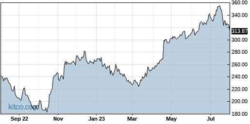ISRG 1-Year Chart