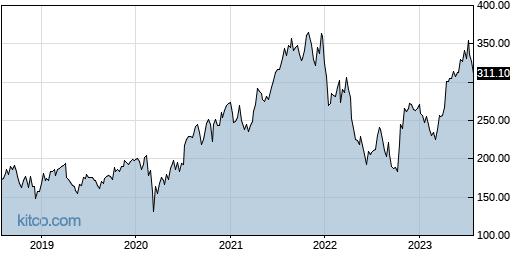 ISRG 5-Year Chart