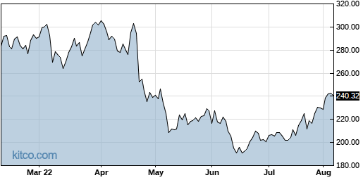ISRG 6-Month Chart