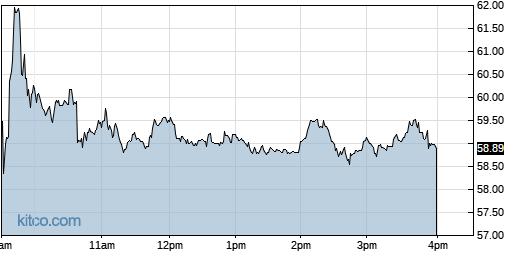 ITCI 1-Day Chart