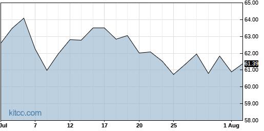 ITCI 1-Month Chart
