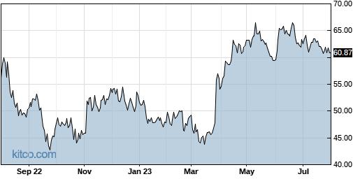ITCI 1-Year Chart