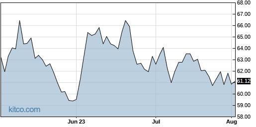 ITCI 3-Month Chart