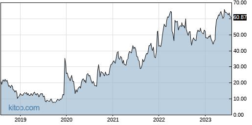 ITCI 5-Year Chart