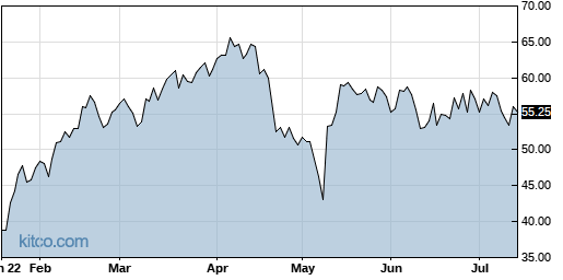 ITCI 6-Month Chart