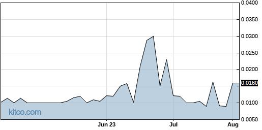 ITMC 3-Month Chart