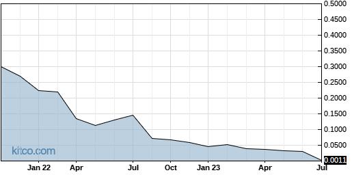 ITMZF 10-Year Chart